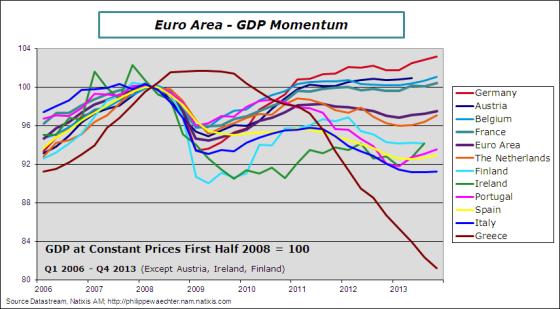 ea-2013-q4-gdp-countries