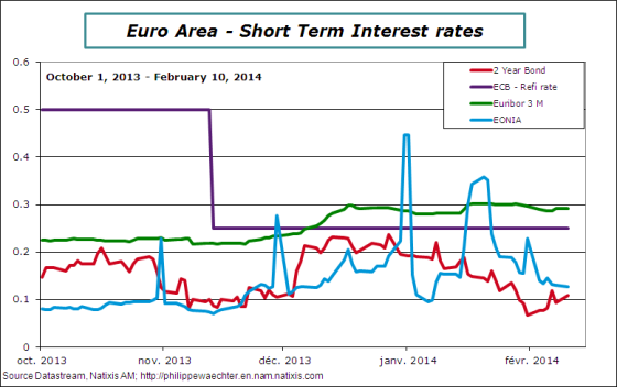 EA-2014-february-stinterestrates