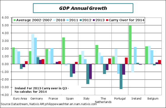 EA-AverageGrowth2002-2013