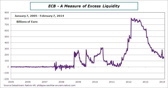 ECB-Excess-Liquidity-feb-7-2014