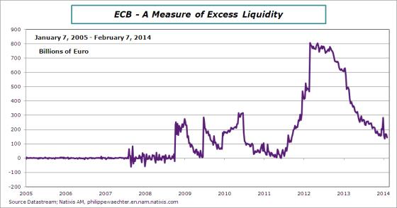 ECB-Excess-Liquidity-feb-7-2014