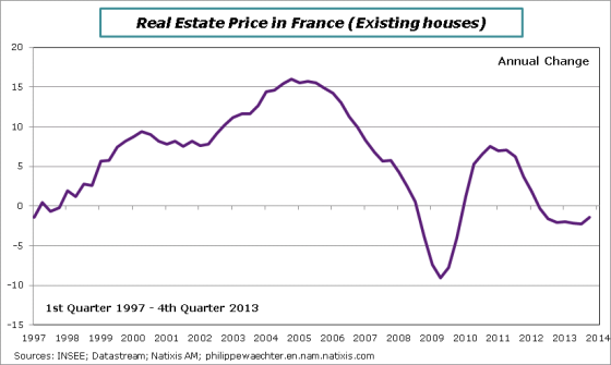 France-en-2013-Q4-housingprice
