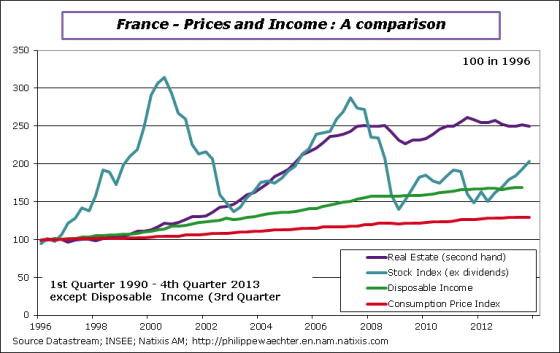 France-en-2013-Q4-RealEstate-stocks-DI-CPI