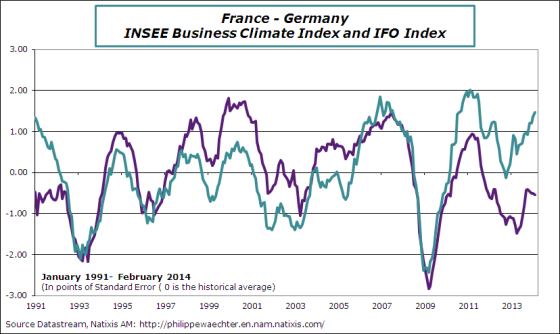 france-en-2014-february-insee-ifo