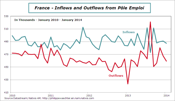 france-en-2014-january-inflows-outflows