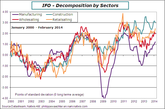 germany-2014-february-ifo-sect