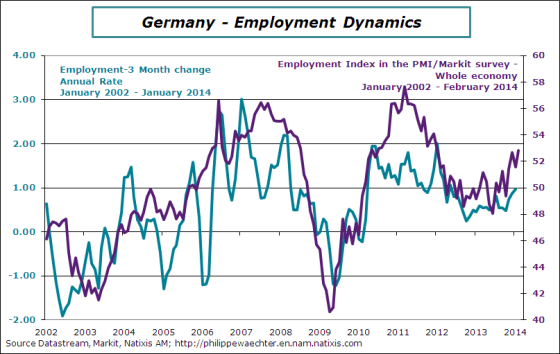 Germany-2014-January-employment-PMI