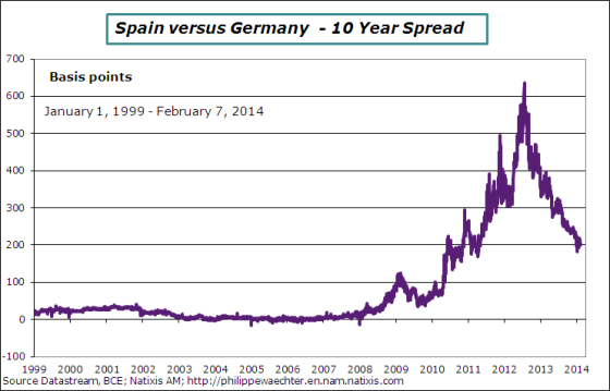 Spread-Germany-Spain