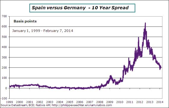 Spread-Germany-Spain