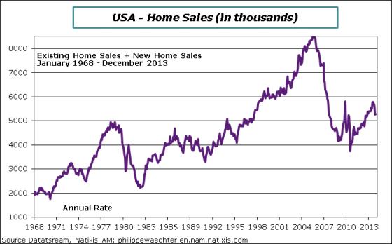 USA-en-2013-december-Homesales