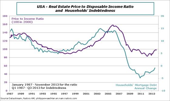 usa-en-2013-december-realestate-ratio-debt