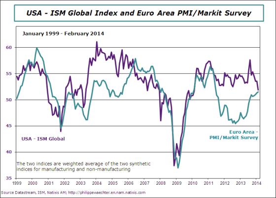 ea-2014-february-PMIglobal-ISM global