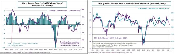 USA-EA-ISM-PMI-GDP