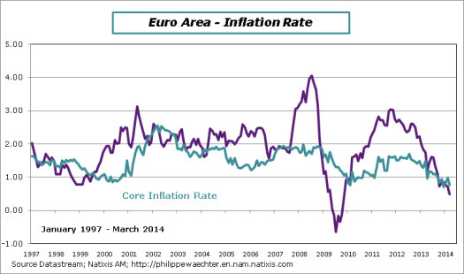 EA-2014-March-Inflation