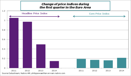 EA-2014-march-InflationQ1