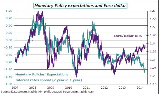 euro-dollar-PMexpect-april15-2014