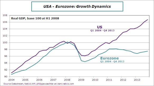 Euro-USA-GDP-dynamics-2004-2013