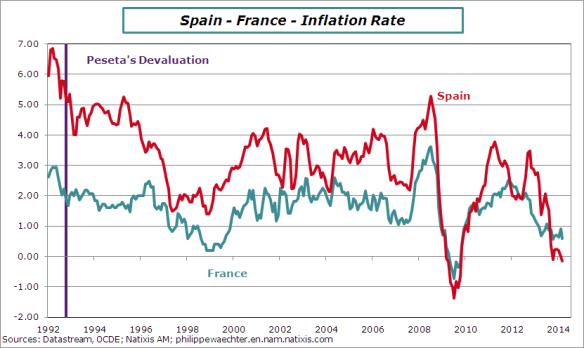 France-spain-comp-inflation