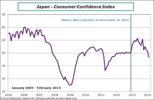japan-2014-february-confidence