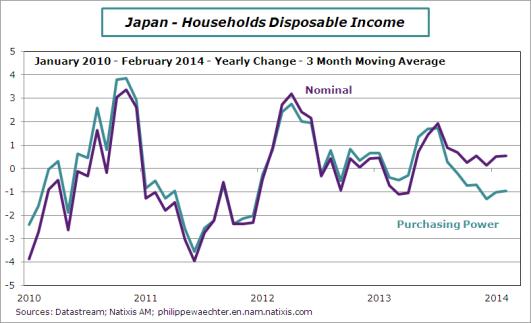 japan-2014-february-income