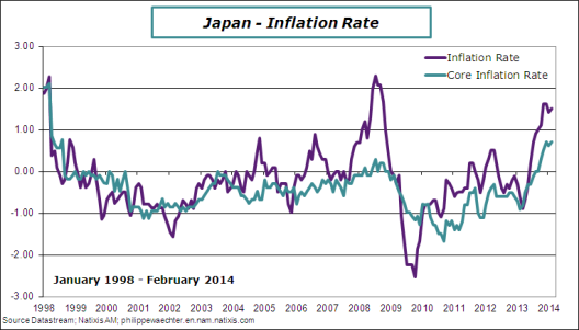 Japan-2014-February-inflation