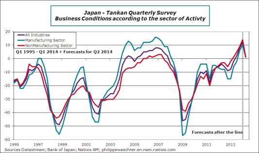 Japan-2014-Q1-tankan-global