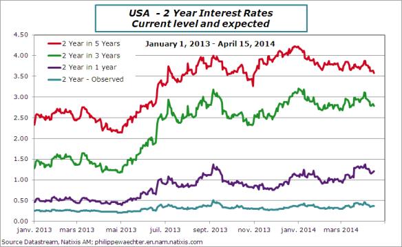 usa-en-2014-april-15-2year-rates