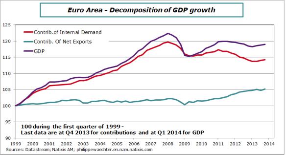 EA-2014-Contrib-GDP