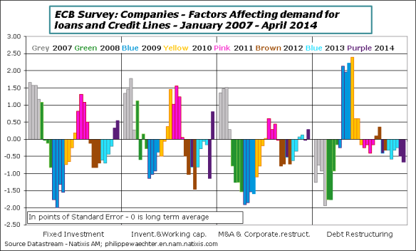 EA-2014-Q2-ECBsurvey-demand-reasons