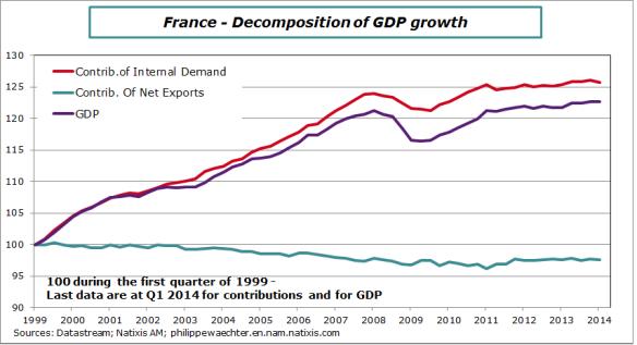 France-2014-Contrib-GDP