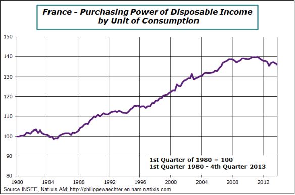 France-en-2013-Q4-purchasingPower