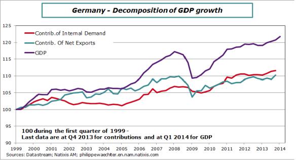 Germany-2014-Contrib-GDP