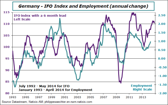 germany-2014-may-ifo-employ
