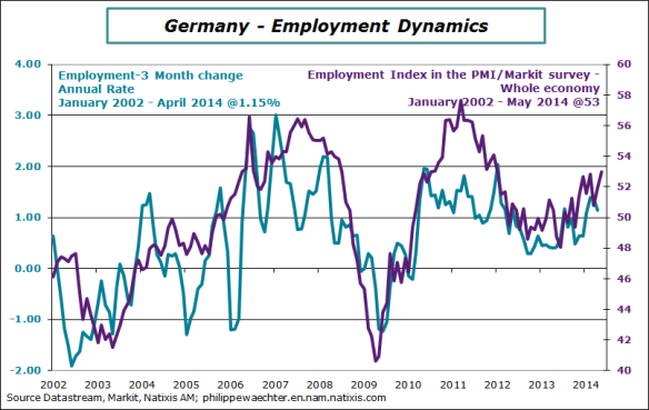 Germany-2014-May-pmi-Employ-Employ