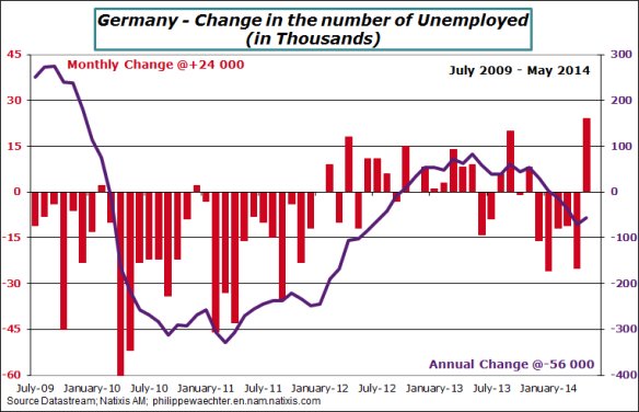 germany-2014-may-unemployment