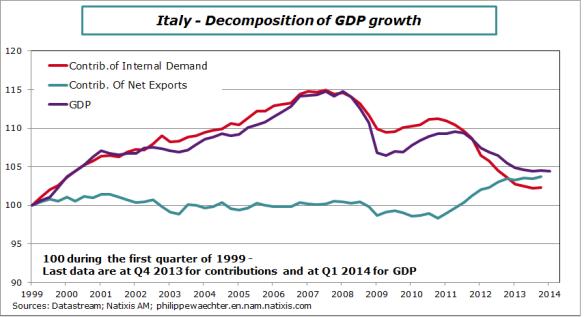 Italy-2014-Contrib-GDP