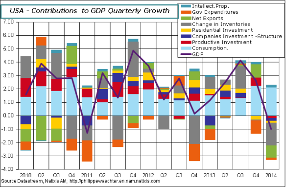 USA-en-2014-Q1-GDP-Contrib