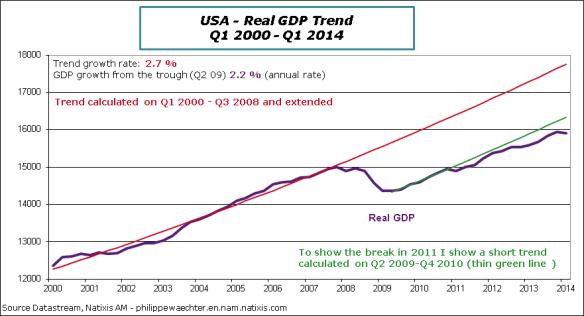 USA-en-2014-Q1-GDP-trend