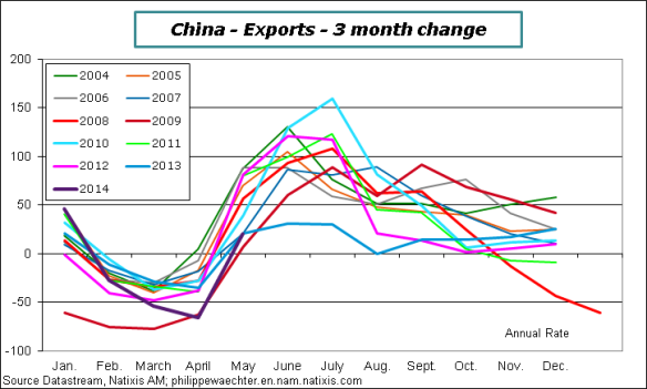 China-2014-May-Exp-Comp