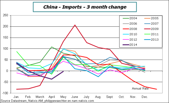 China-2014-May-Imp-Comp
