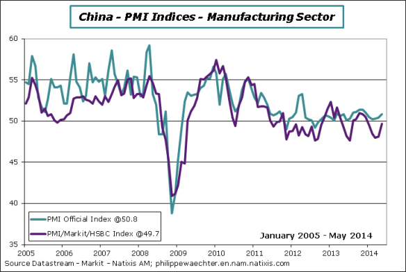 China-2014-May-PMI-off-Markit