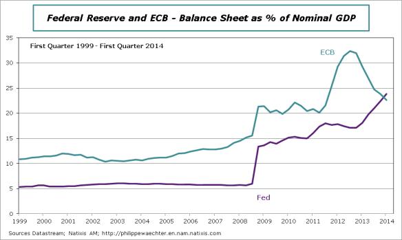 ECB-Fed-2014-Q1-Bilan