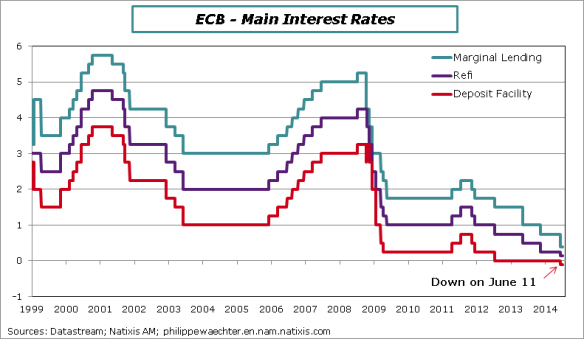 ECB-taux-5juin2014