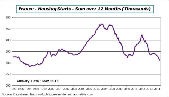 France-en-2014-May-HousingStarts
