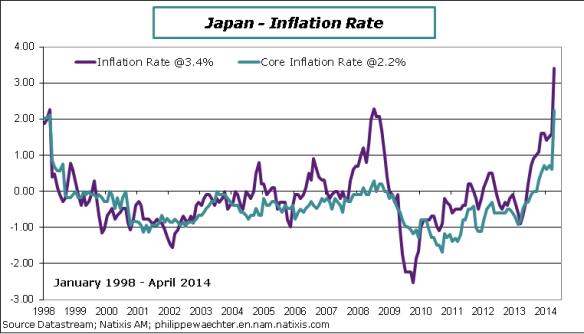 Japan-2014-April-CPI