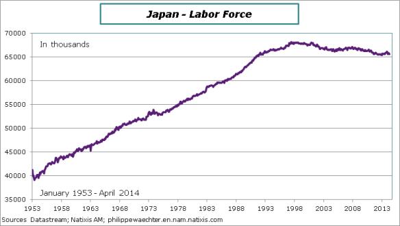 Japan-2014-april-laborforce