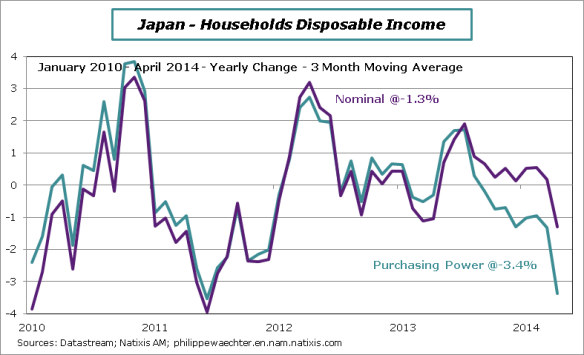 Japan-2014-April-Puchasing-Power