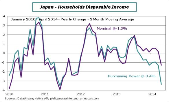 Japan-2014-April-Puchasing-Power