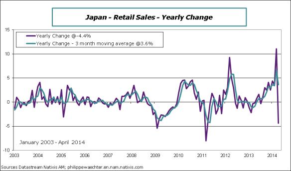 Japan-2014-April-retalsales