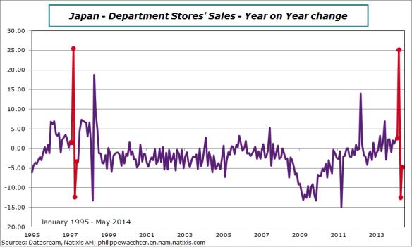 Japan-2014-may-dep-stores